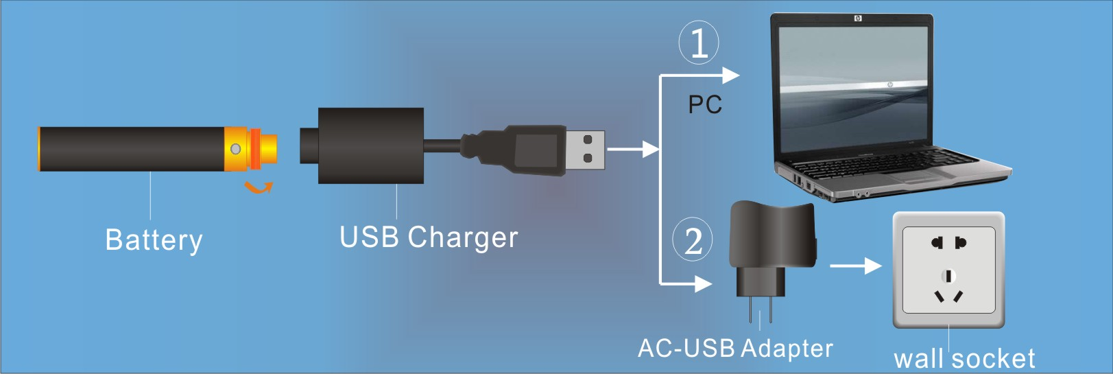 Charging EGO-CE4 Battery